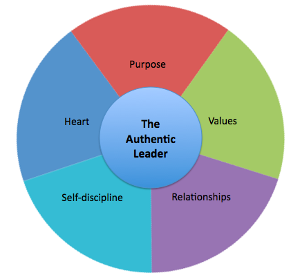 Five elements of authentic leadership